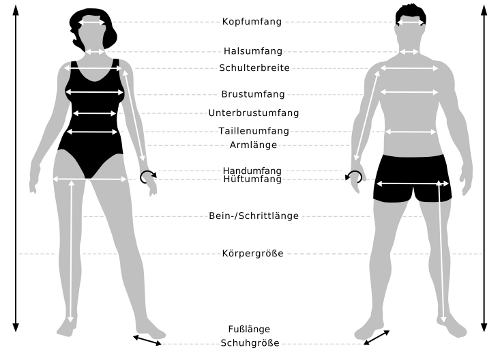 Körpermaße, wie sie tatsächlich sinnvoll wären